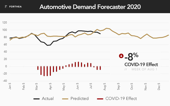 Automotive Demand Forecaster 2020