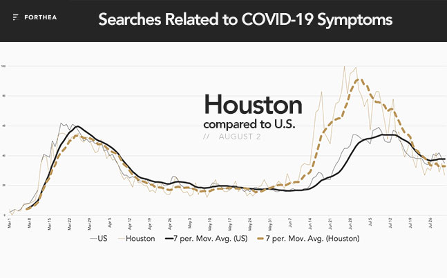 Leading Indicators of Second COVID-19 Wave in Houston